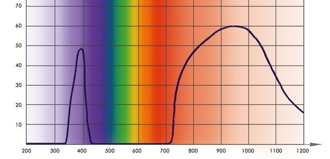 the wavelength permeability of miron glass in the Ikigai Coffee jar